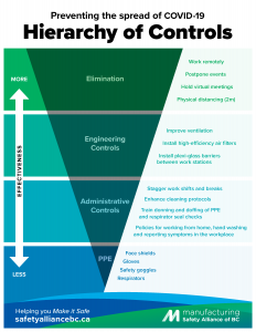 Hierarchy of Controls Poster
