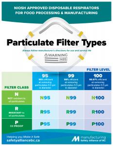 Respirator FIlter Types