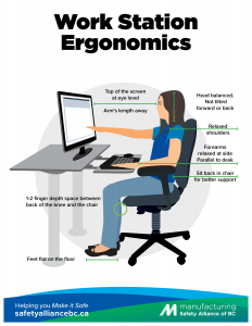 Wok Station Ergonomics Poster